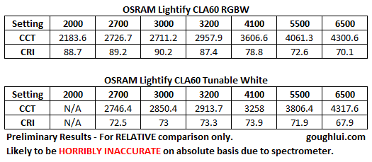 lightify-cct-cri-prelim