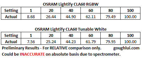 lightify-dimming-linearity