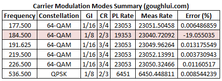 modulation-mode-summary