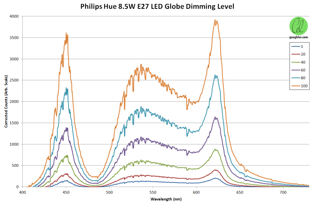 hue-dimming-level-chart